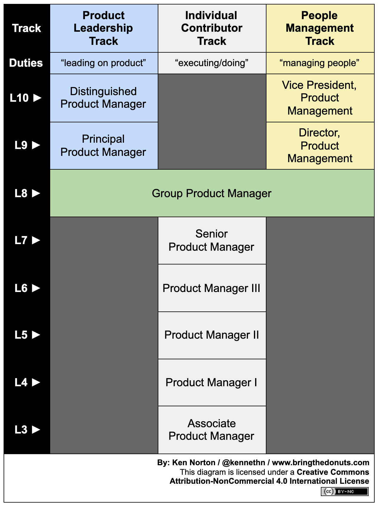 Dual Product Management Career Ladder: see caption for link to text version