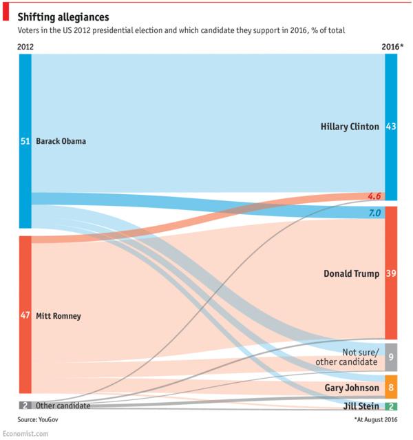 Far better usage of this chart type than GA's Behavior Flow tab.