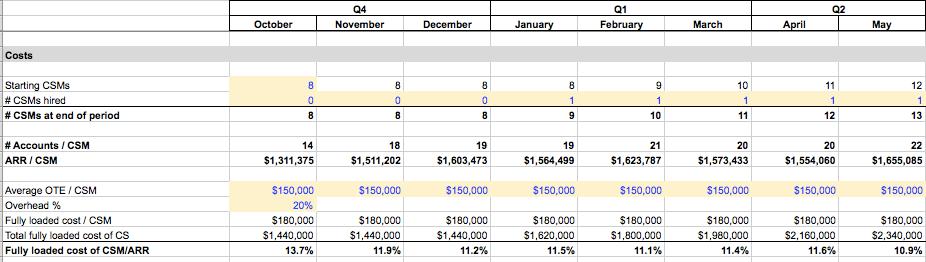 Blog post - Financial model 2