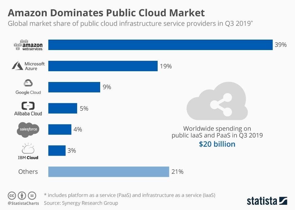Image result for public cloud market share 2019