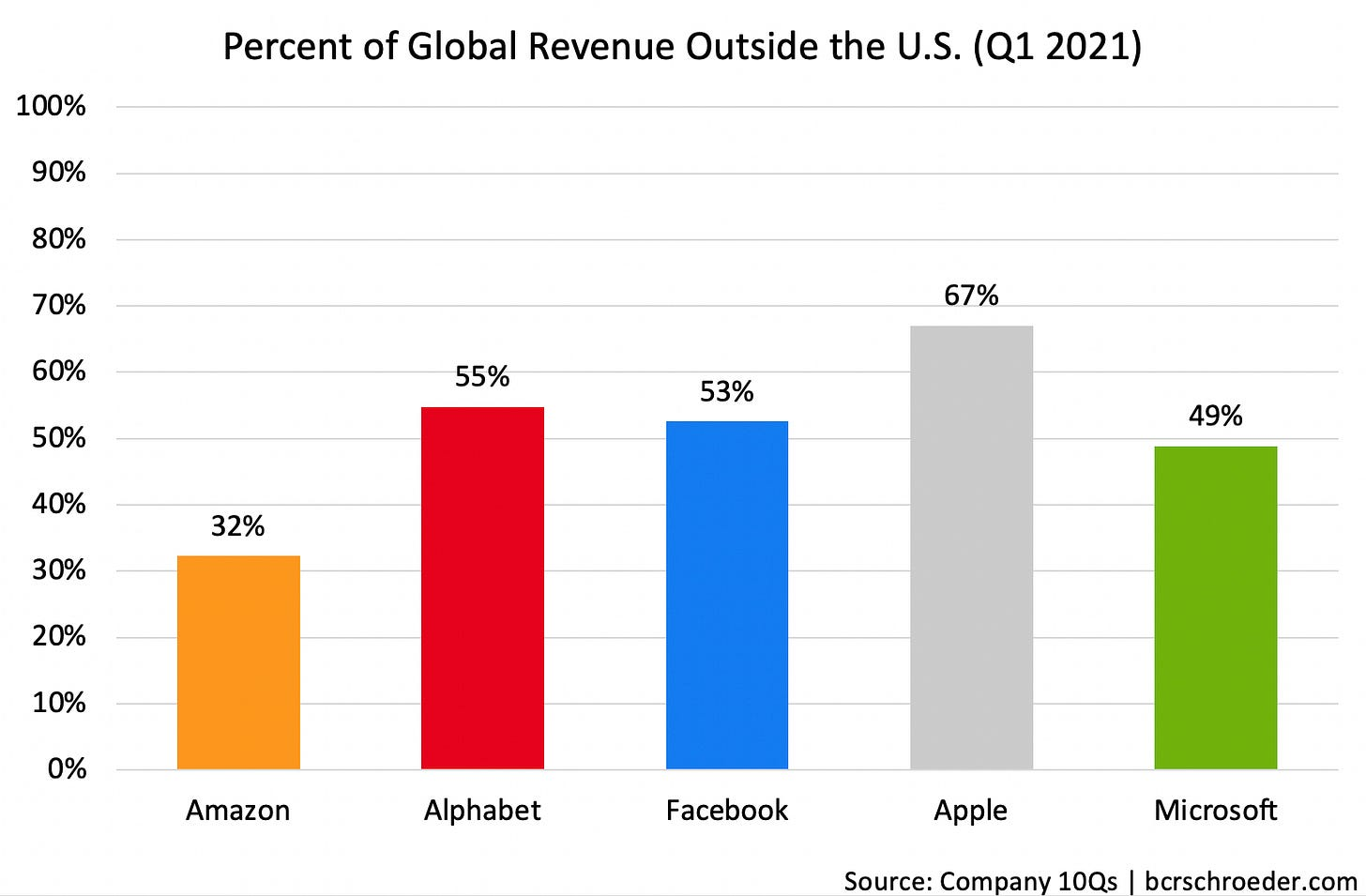 Chart showing % of global revenue outside the U.S. for Amazon, Alphabet, Facebook, Apple and Microsoft