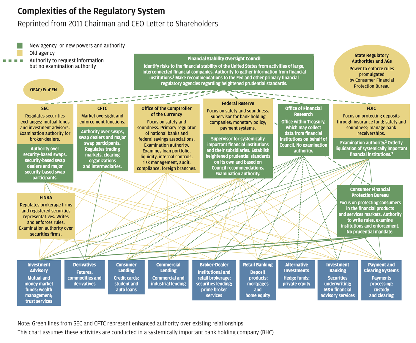 Infographic showing complexity of U.S. regulatory system