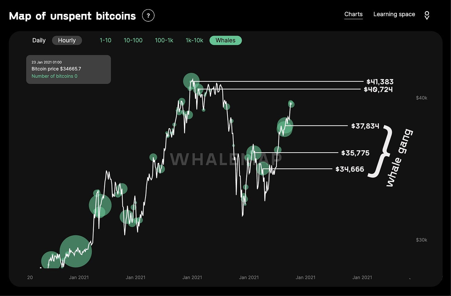 Bitcoin whale clusters. Source: Whalemap
