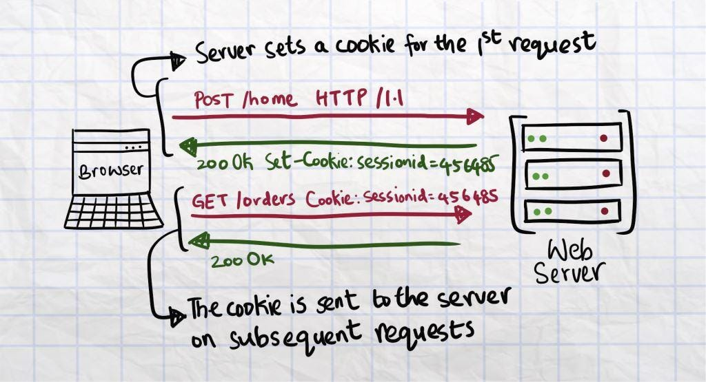 An overview of how cookies are set for a user