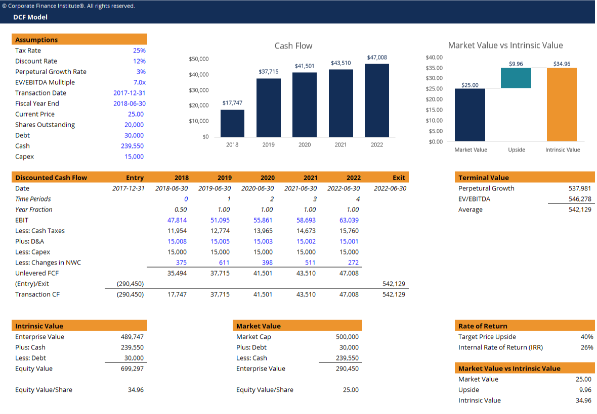 DCF Model Template Screenshot
