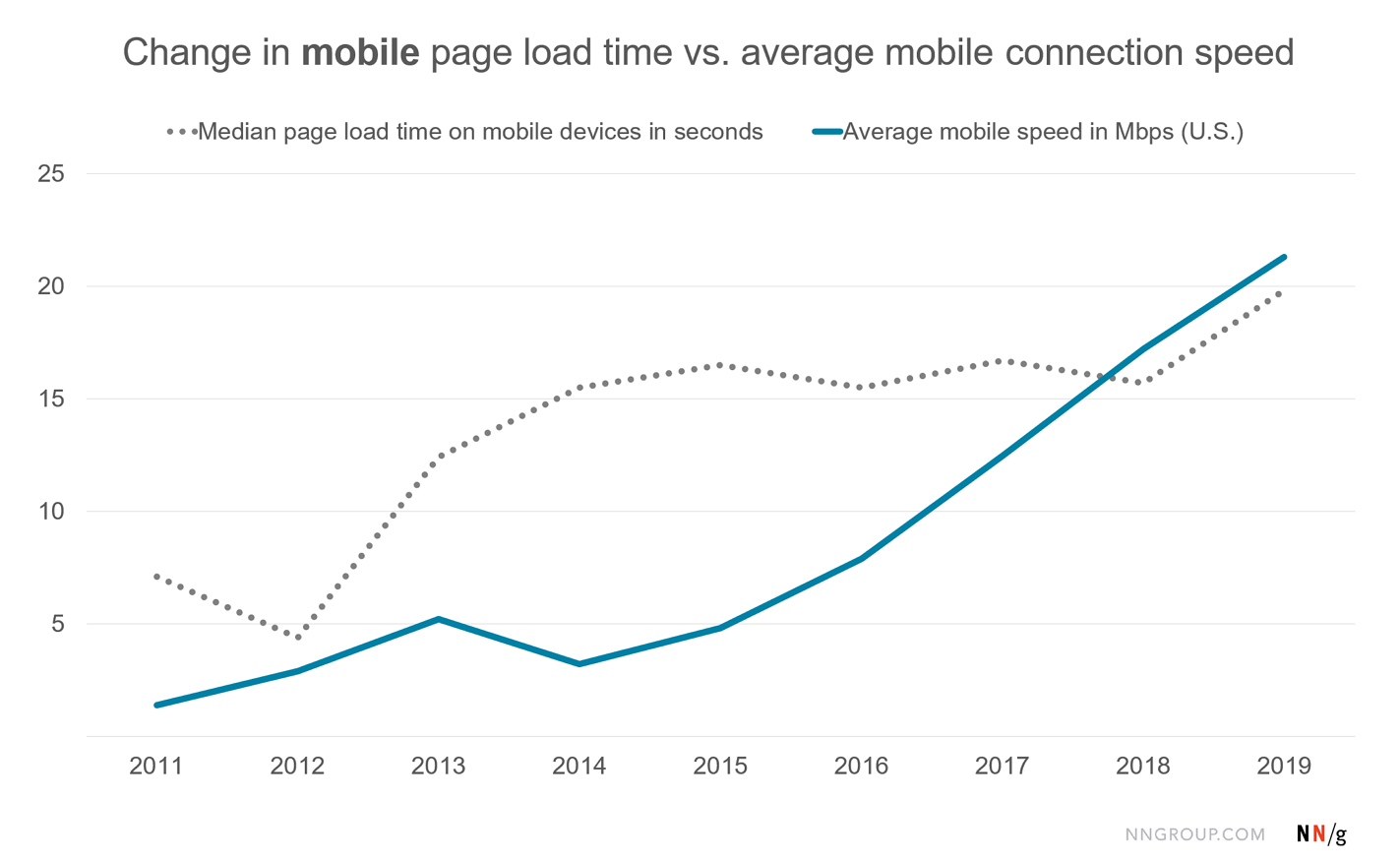 Chart showing the change from 2011 to 2019 in the average page load time on mobile devices vs. the average mobile device internet connection speed