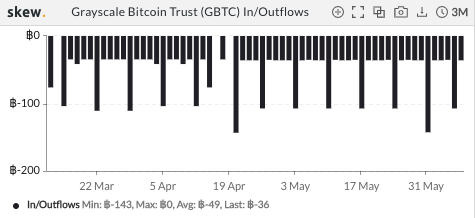 Grayscale GBTC outflows