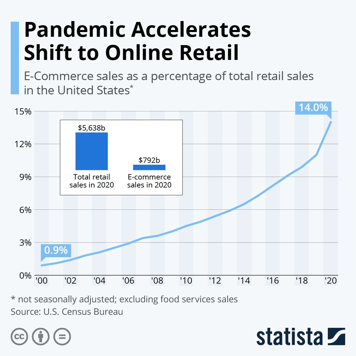 Chart: Pandemic Accelerates Shift to Online Retail | Statista