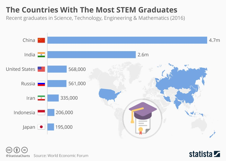 Chart: The Countries With The Most STEM Graduates | Statista