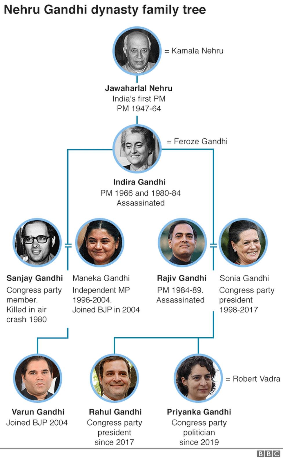 Nehru-Gandhi family tree