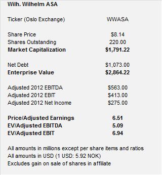 WWASA Financials