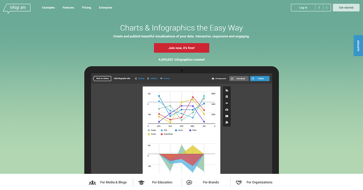 Create and publish beautiful visualizations of your data. Interactive, responsive and engaging.