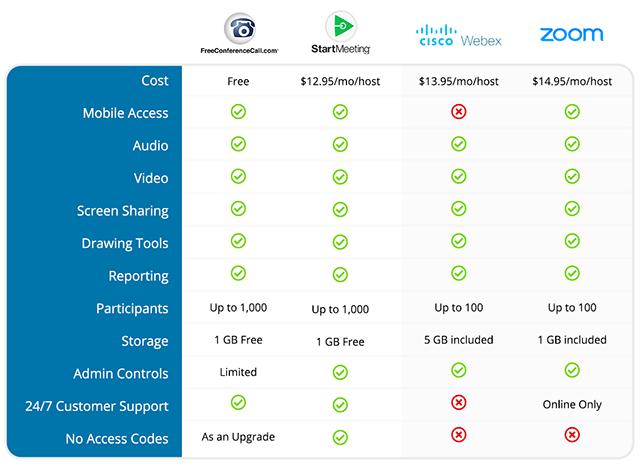 Comparison features chart between Freeconferencecall.com, StartMeeting.com, Zoom.com, and WebEX.com