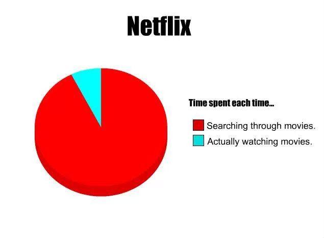 Meme And Chill: 10 Funny Netflix Memes   ScreenRant