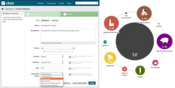 Video: Creating a Dashboard through the CKAN API