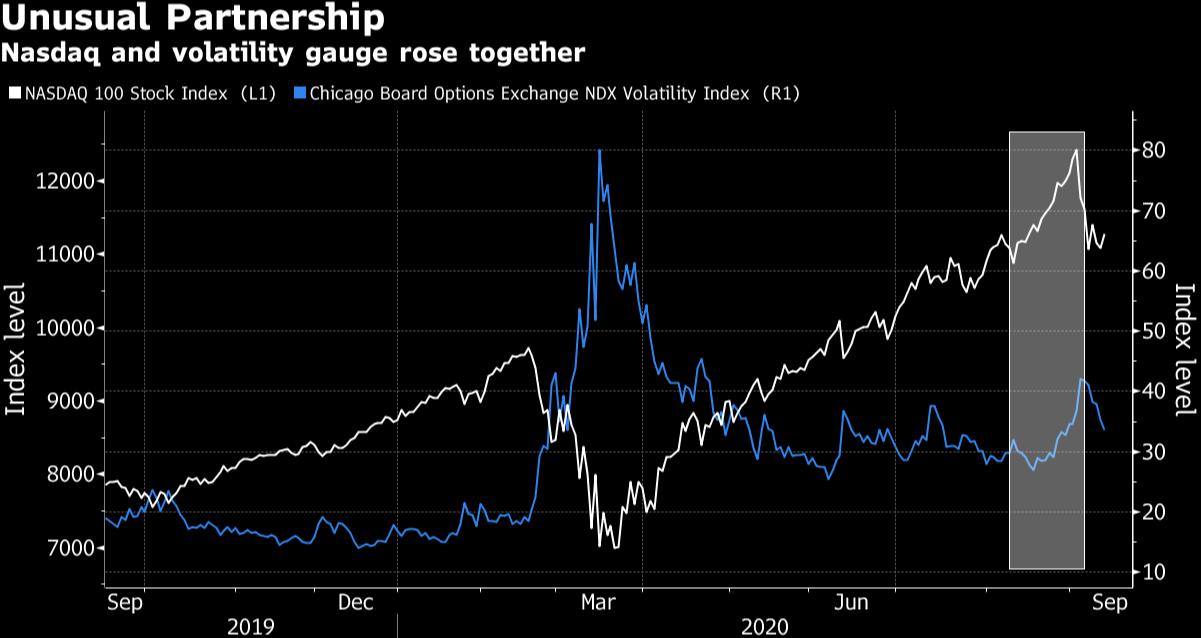 Unusual Partnership  Nasdaq and volatility gauge rose together  a NASDAQ 100 Stock Index (Ll) •Chicago Board Options Exchange NDX Volatility Index (RI)  12000  11000  10000  9000