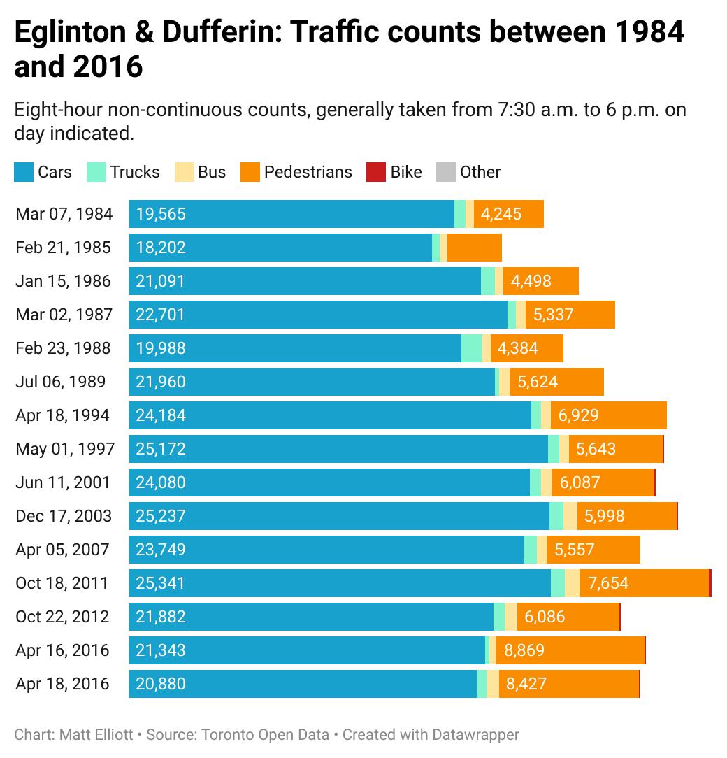 Chart of data for Eglinton & Dufferin