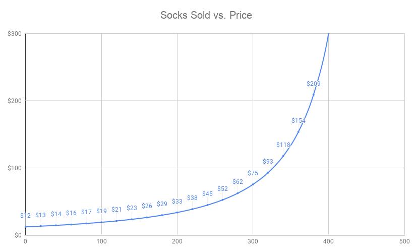 Money Laundry: The Rise of the Crypto Sock Market - FRST - Medium