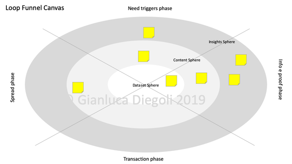 Canvas e framework proprietari   [mini]marketing