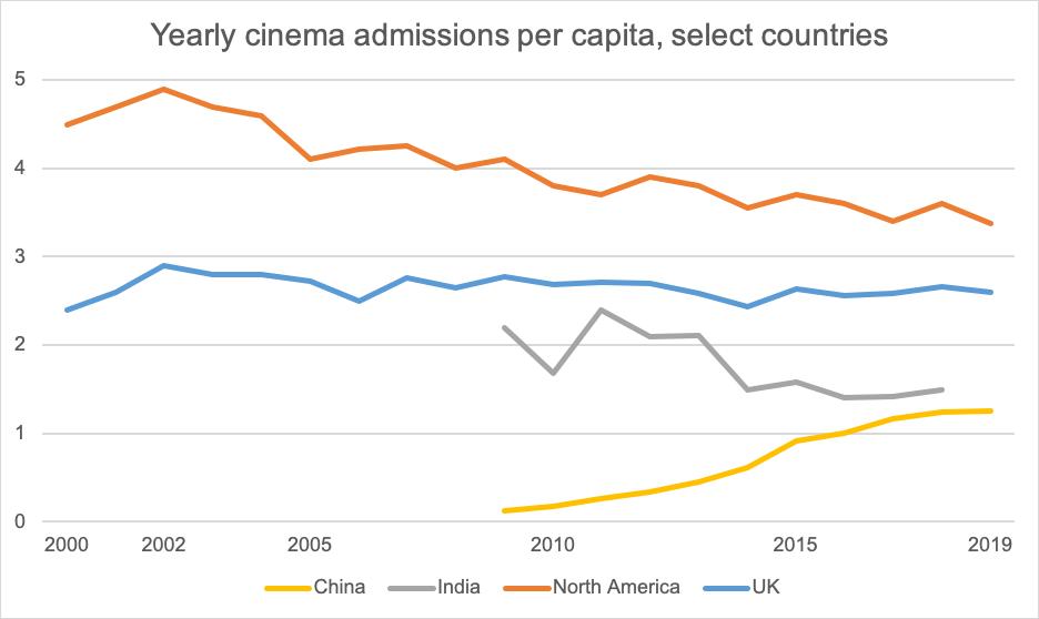 Yearly cinema admissions per capita