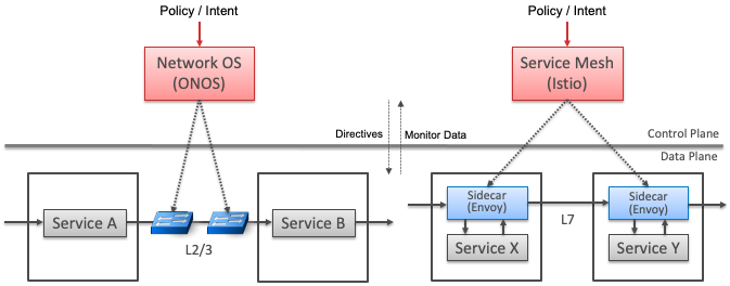 Service Mesh and SDN similarities