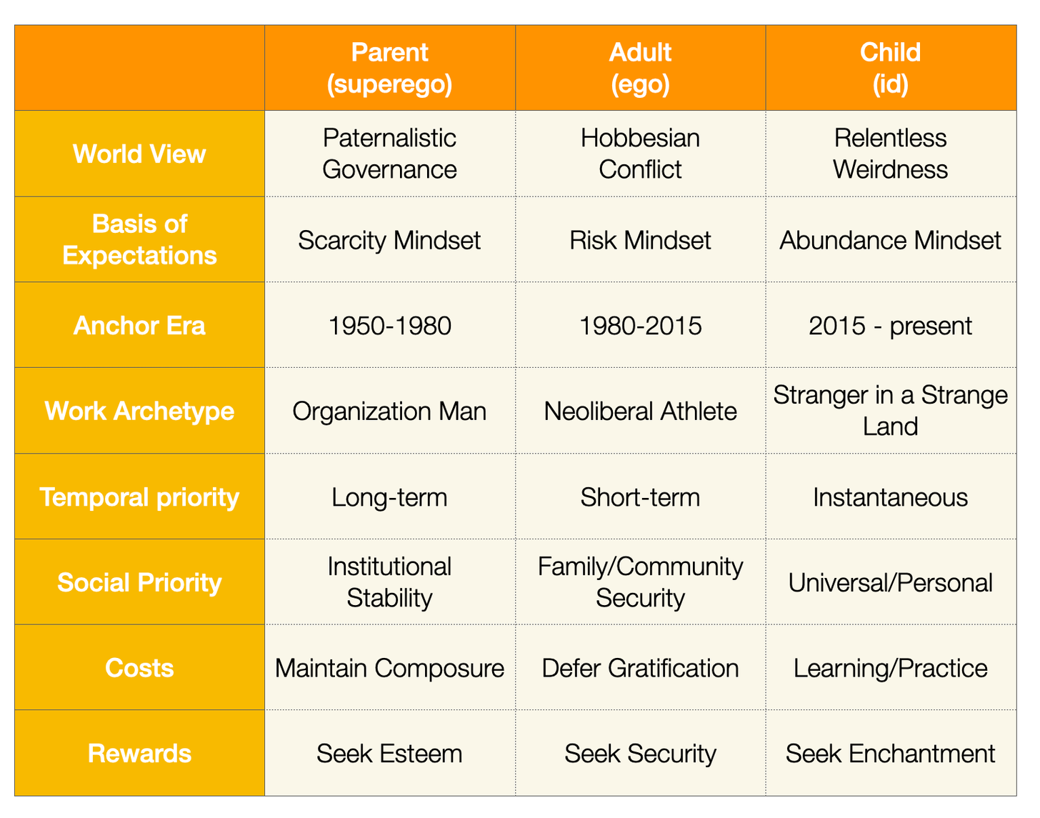 A comparison table of three psyche dimmensions: Parent (superego), Adult (ego), Child (id), across eight elements, including World View, Work Archetype, Rewards