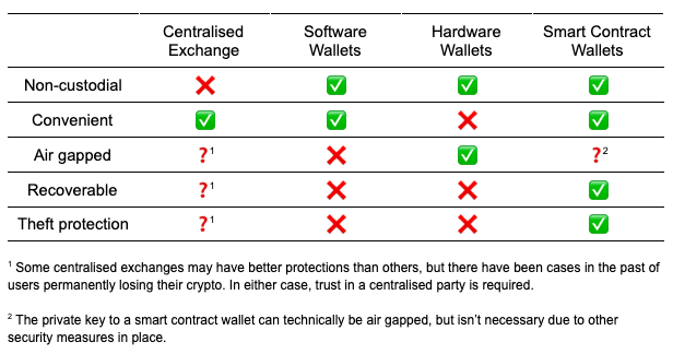 compare wallet types