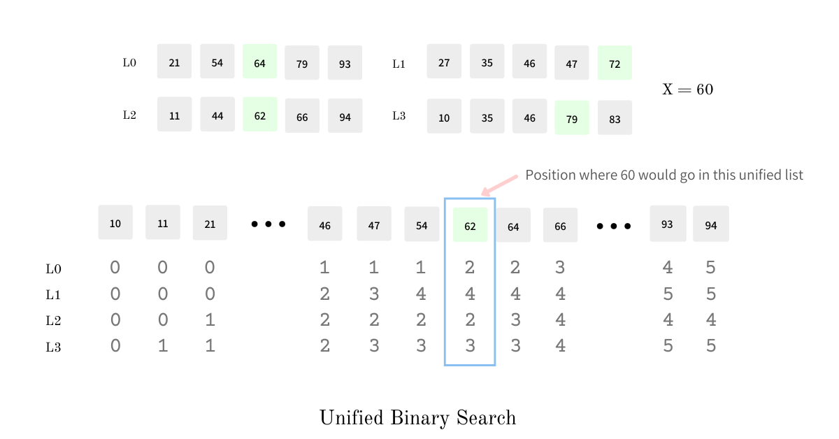 unified binary search