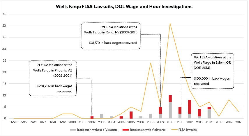 Wells Fargo FLSA Lawsuits and DOL Wage and Hour Investigations