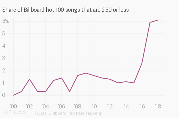 Why is the average song length getting shortened in recent years? - Quora