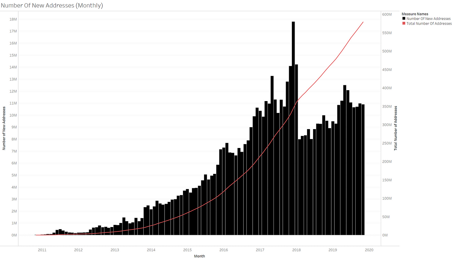 Bitcoin's Growth In Numbers