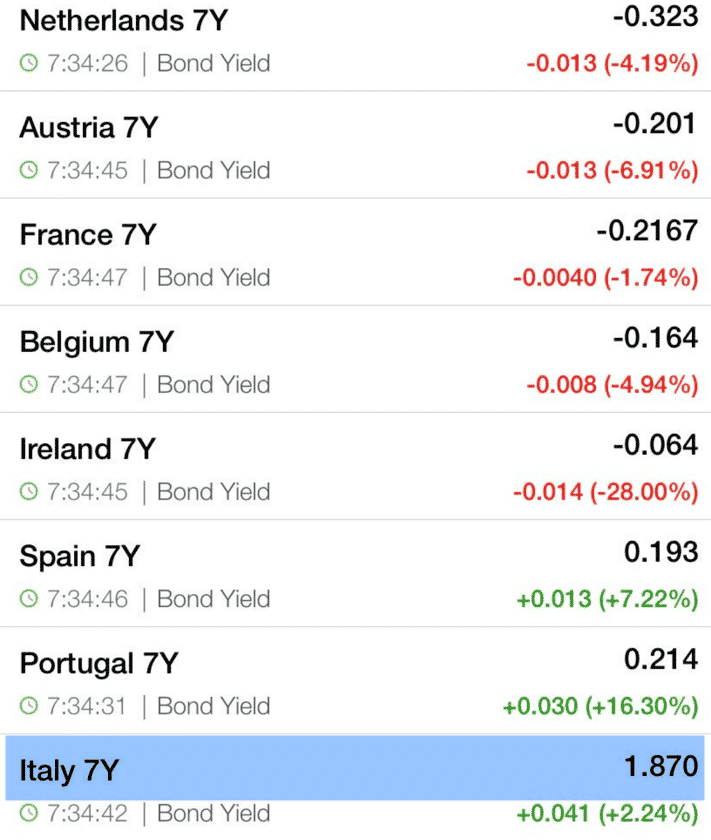 7-year yields.png