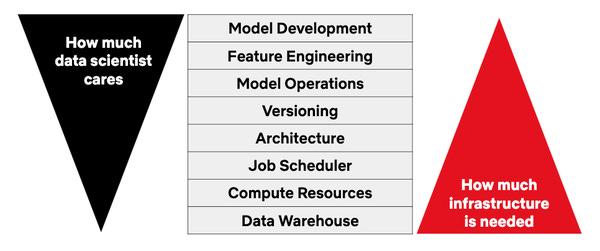 Netflix: Open-Sourcing Metaflow, a Human-Centric Framework for Data Science