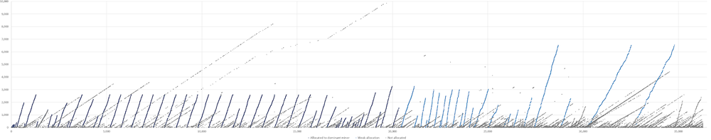 Bitcoin blocks mined in 2009 — Allocation to the dominant miner — ExtraNonce value (y-axis) vs block height (axis)