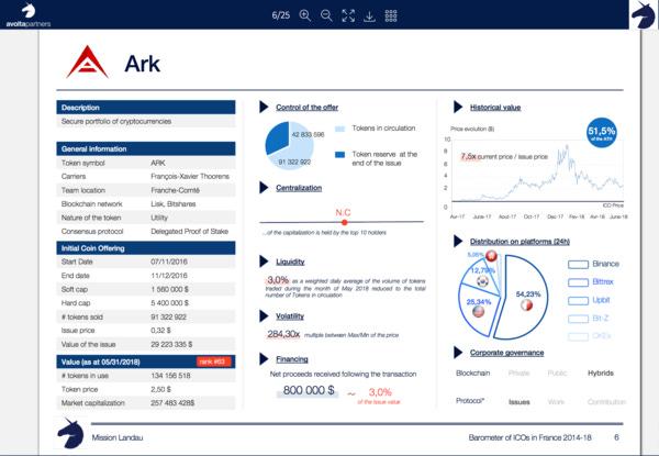 Avolta's ICOs 2014-2018