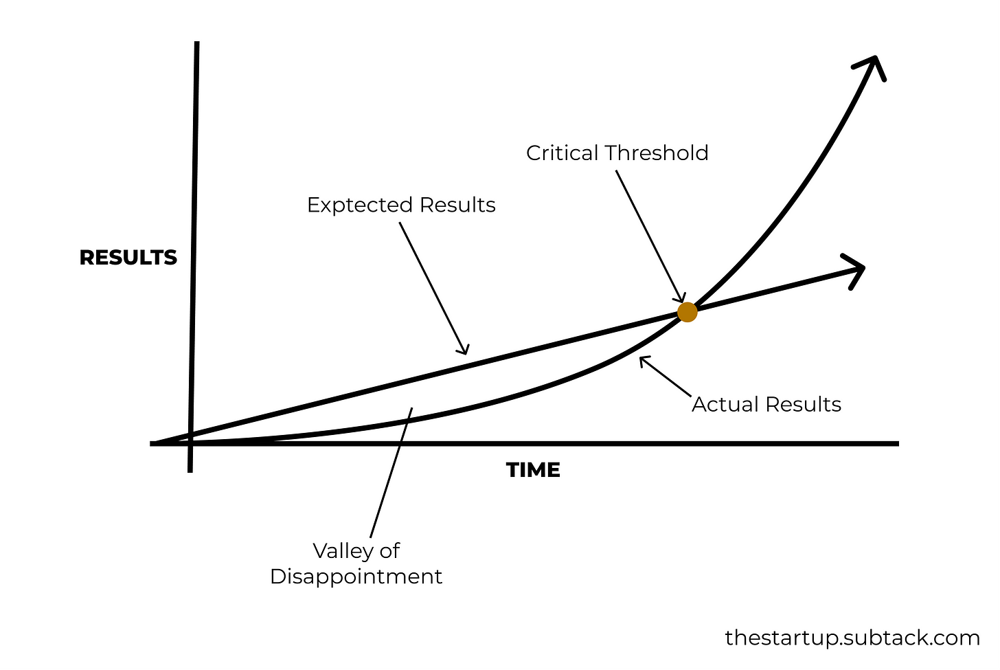 actual vs expected critical threshold