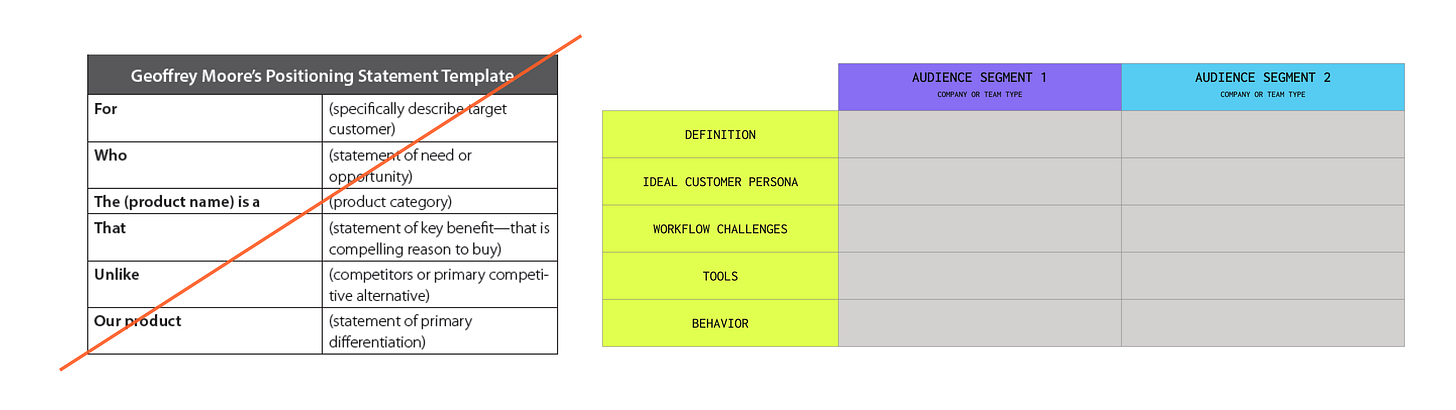 Use audience analysis template before positioning
