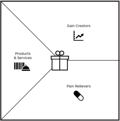 How To Fill In A Value Proposition Canvas — Isaac Jeffries