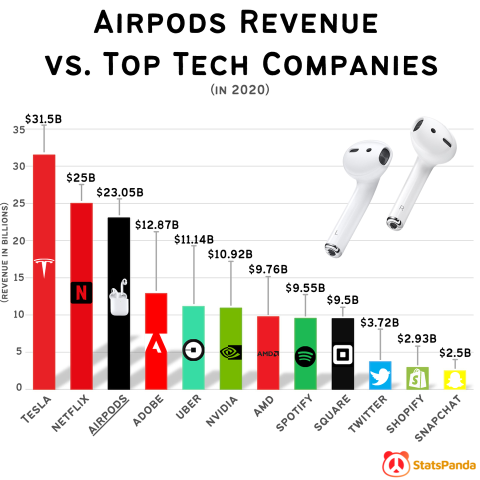r/dataisbeautiful - [OC] AirPods Revenue vs. Top Tech Companies