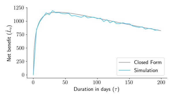 Optimizing sample sizes in A/B testing