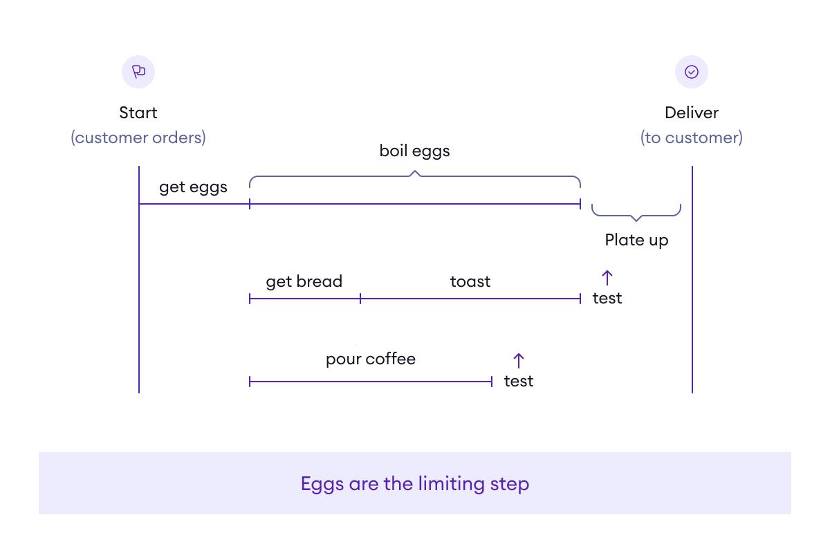 The basics of production