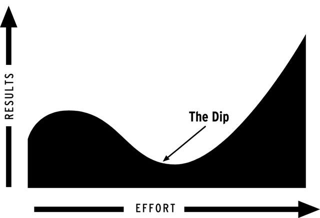 The Dip | So Entrepreneurial