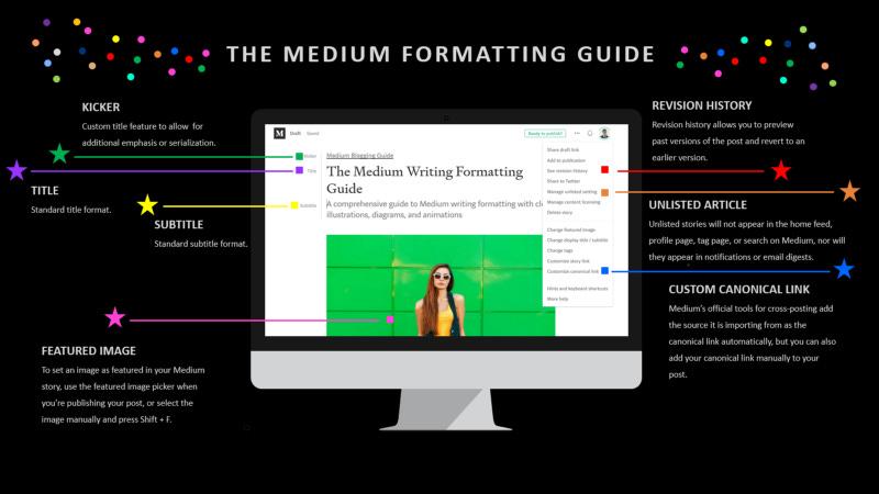 medium formatting guide, medium article format, medium format, medium article formatting, medium writing format, medium hacks