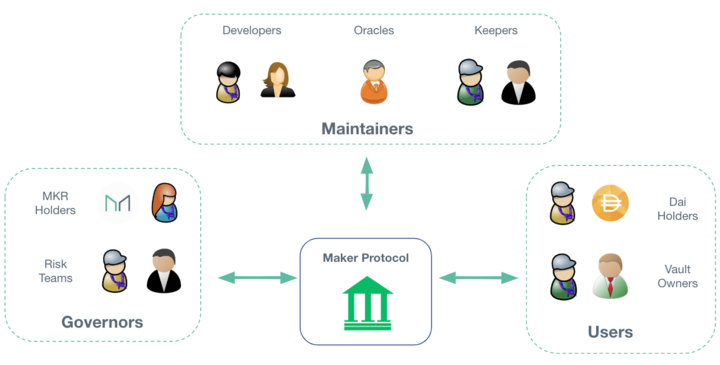 DeFi's First: MakerDAO and MKR Guide for Beginners