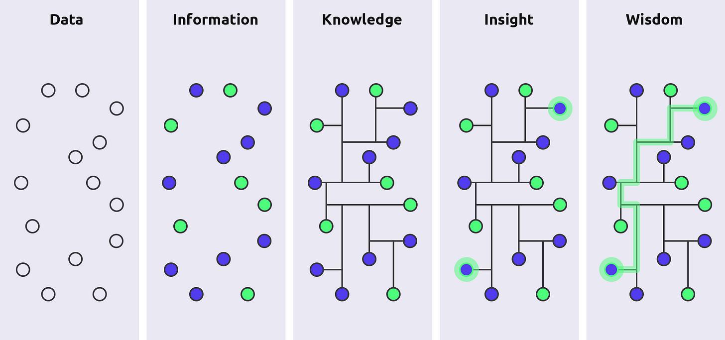 How to transform 'Big Data' into 'Big Wisdom' - netpresenter.com