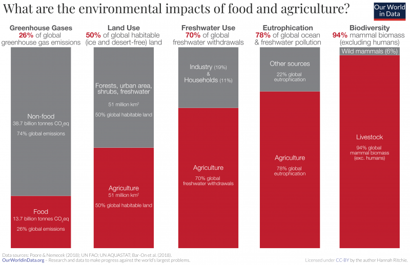 Bar chart of how much of the world's greenhouse gas emissions (26%); habitable land use (50%); freshwater withdrawals (70%); eutrophication (78%) and total mammal biomass (94%) results from food and agriculture.