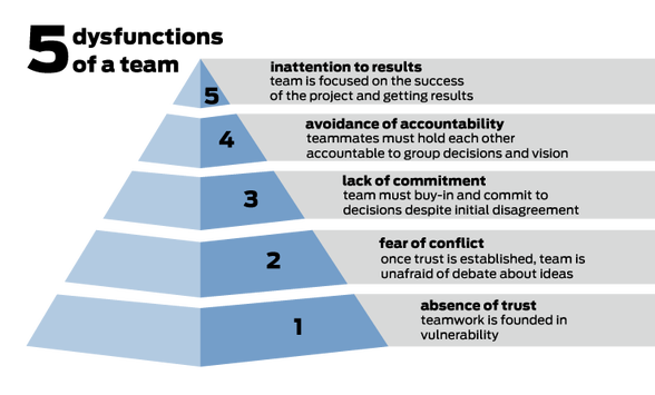 Image result for 5 dysfunctions of a team pyramid