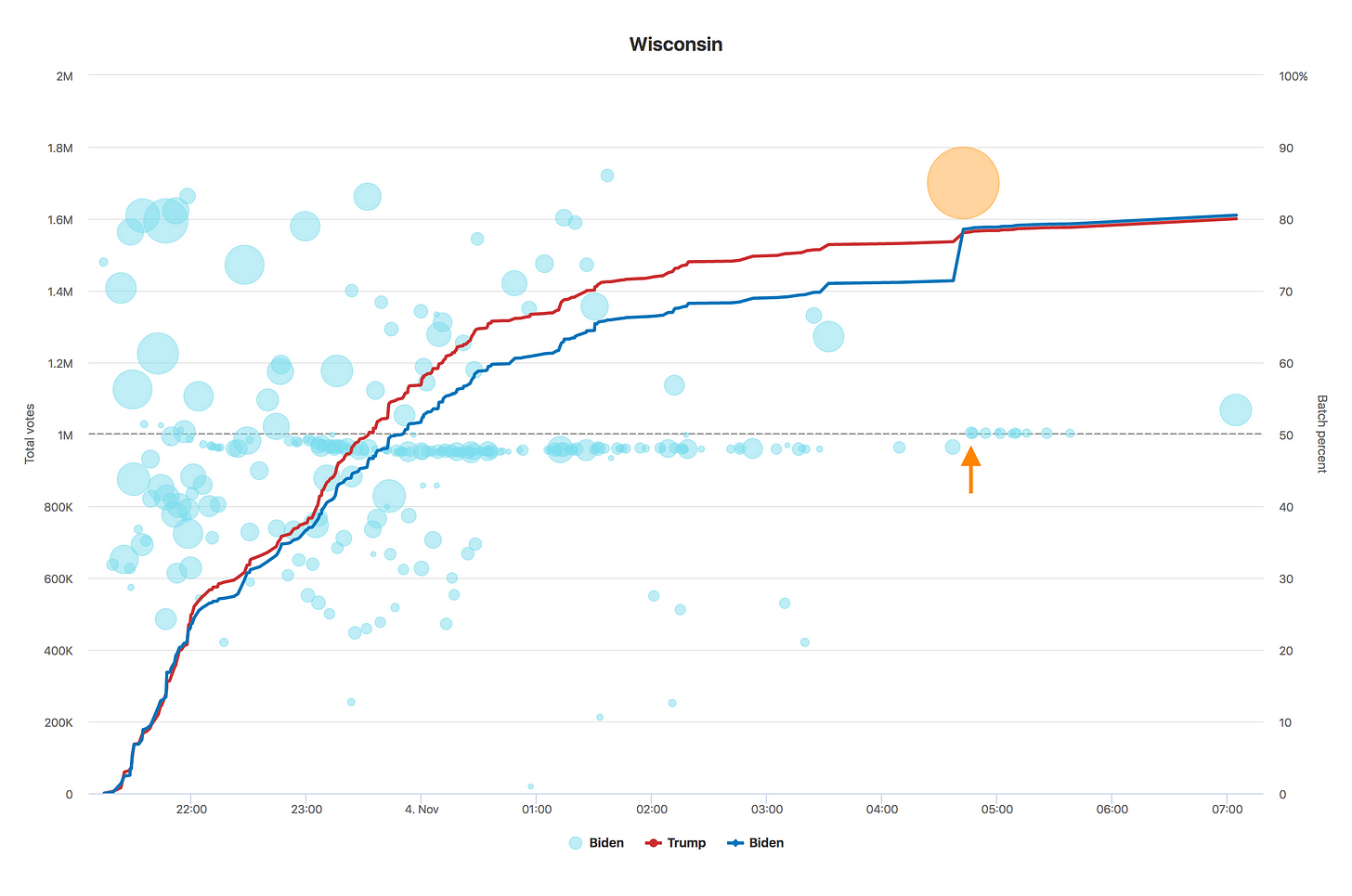 Chart of Wisconsin voting data over time