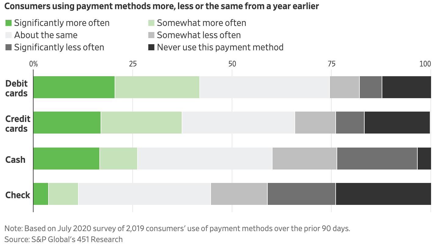 Consumer payment method chart