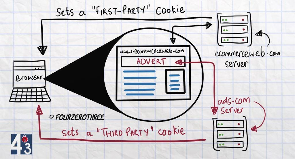 First party and Third party cookies
